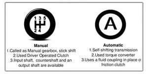 Αυτόματο ή Χειροκίνητο Κιβώτιο Ταχυτήτων